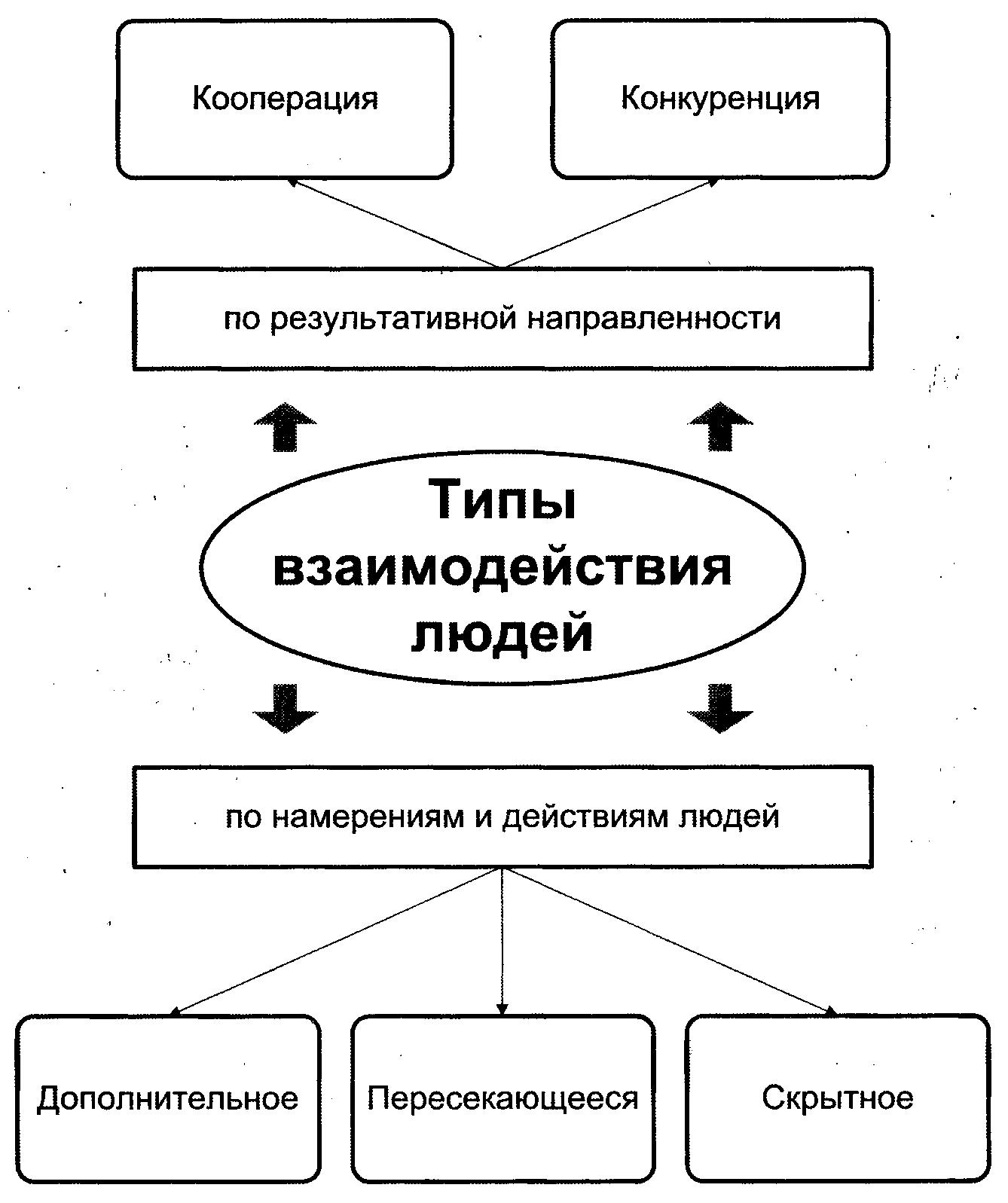 Типы взаимодействия людей в женском коллективе